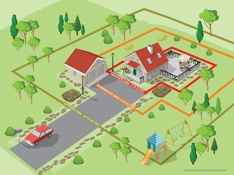 illustration for defensible space